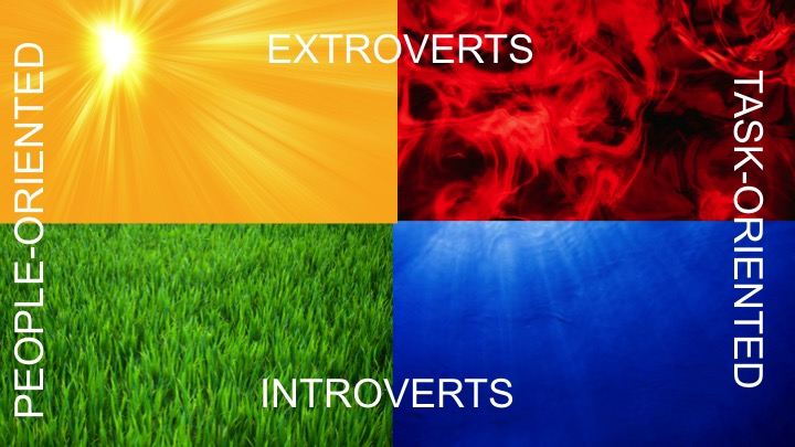 Yellows and Reds are extroverts. Greens and Blues are introverts. Yellows and Greens are people-oriented. Reds and Blues are task-oriented.