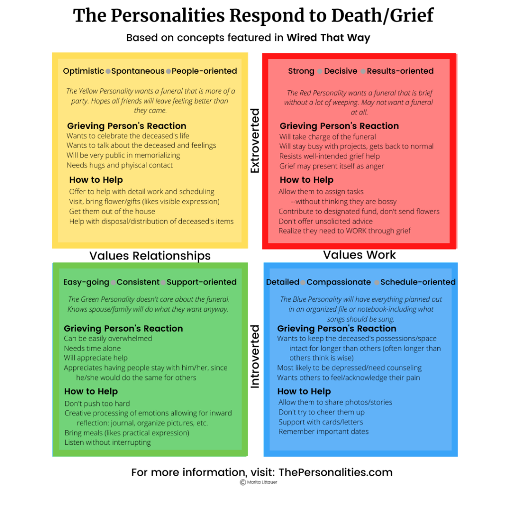 Graphic of personality tips for responding to grief